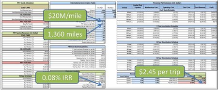 Personal Rapid Transit Market Assessment
